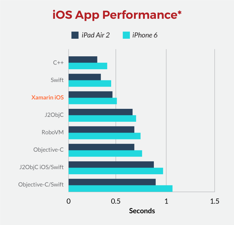 A graphic showing iOS app performance using Xamarin.