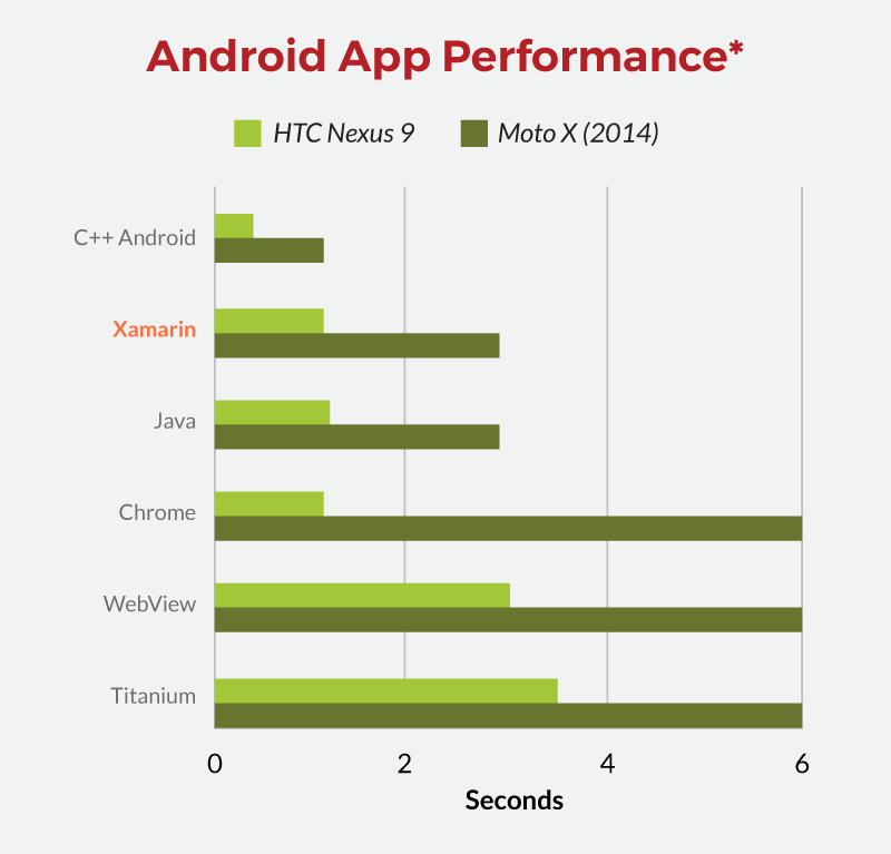 A graphic showing Android performance using Xamarin.